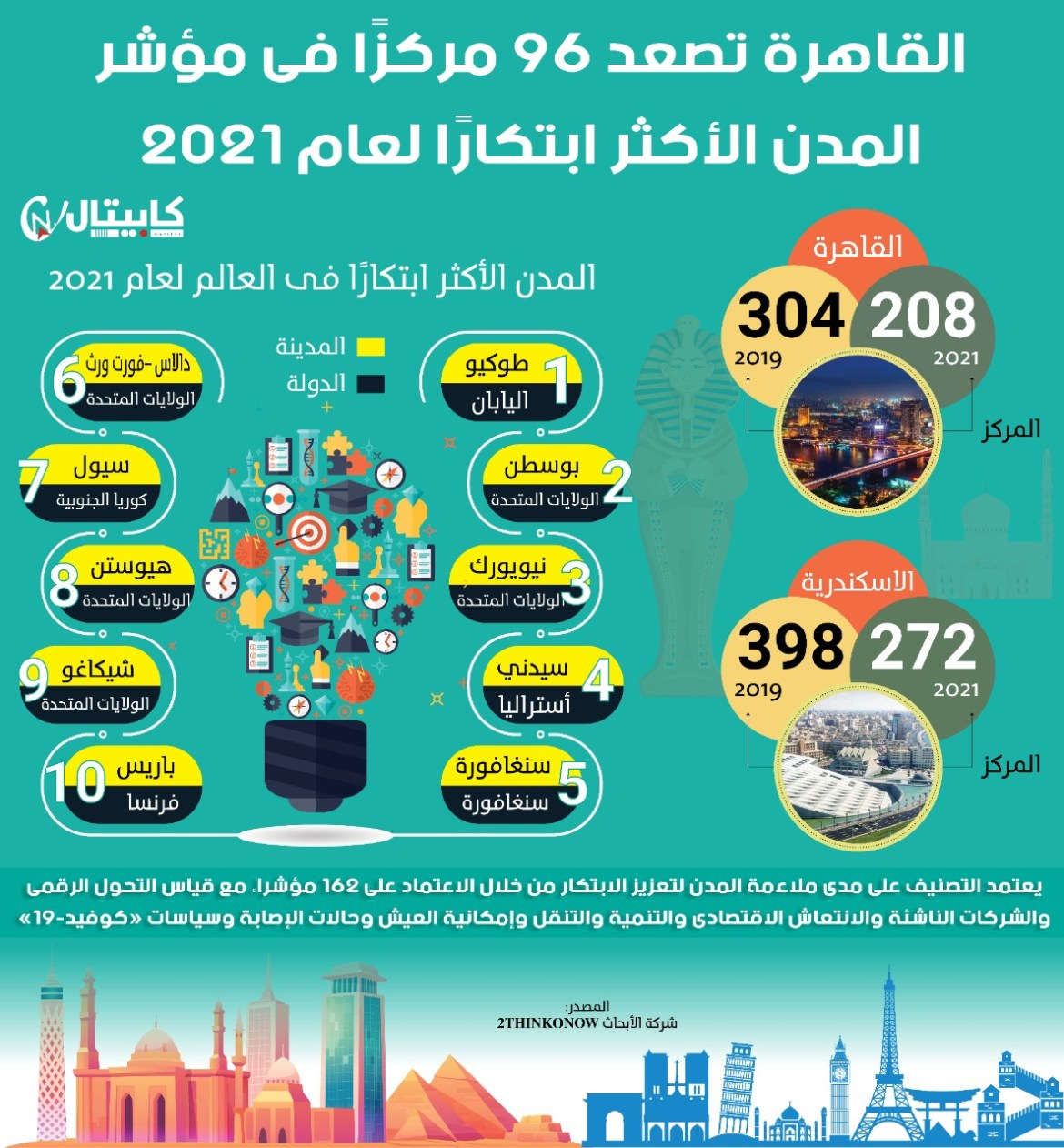 القاهرة تصعد 96 مركز قائمة المدن الأكثر ابتكارًا لعام 2021