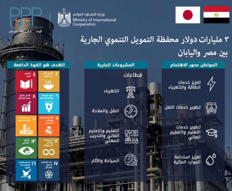 محفظة التمويل التنموي بين مصر واليابان