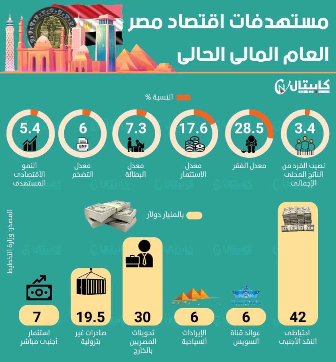 مستهدفات اقتصاد مصر العام المالي الحالي