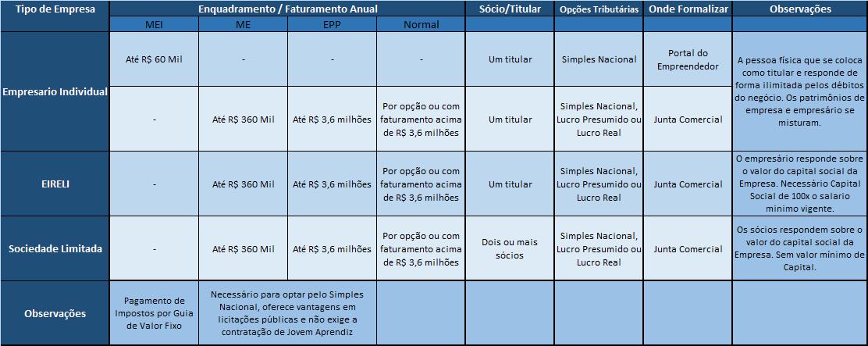 Quais As Diferenças Entre Mei Ei Me Epp Eireli Ltda E Sa