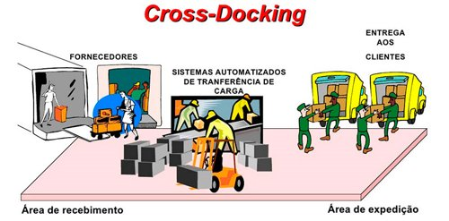Modelo Cross Docking