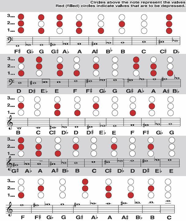 Tuba fingering chart valve bbb norlan bewley also for rh safed kabbalah