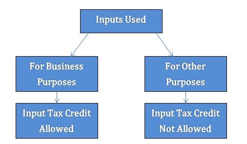also gst input tax credit explained part  indian boss rh capiyushjain wordpress