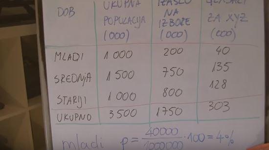 Statističke obmane: Politika i dob, parlamentarni izbori 2015