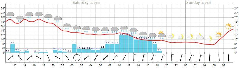 Danas i sutra kiša u Čapljini