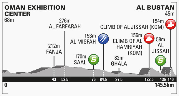 tour-of-oman-2016-stage-1-profile