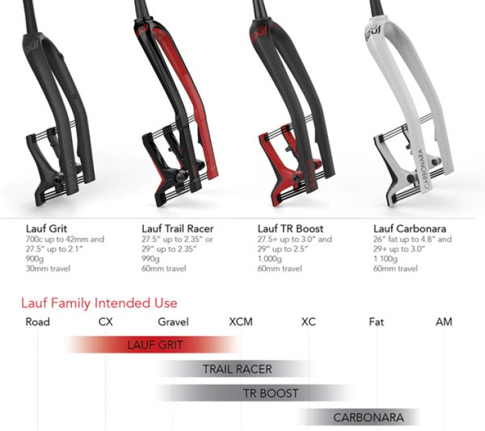 lauf-leaf-spring-bicycle-forks-intended-use-chart