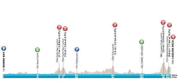 Amgen-Tour-of-California-2016-Stage-4-profile