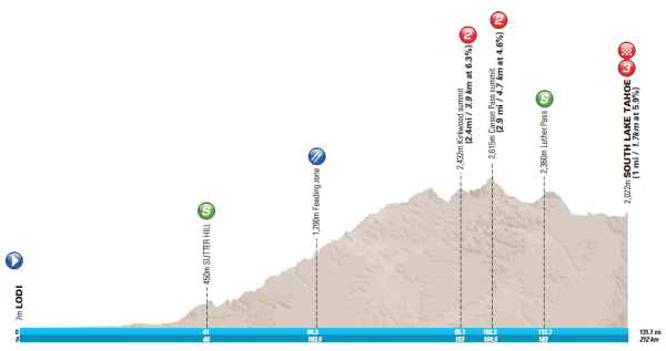 Amgen-Tour-of-California-2016-Stage-5-profile