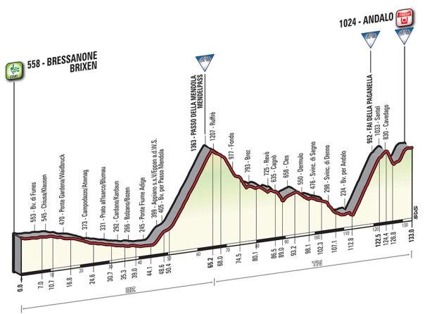 Giro-dItalia-2016-Stage-16-BressanoneBrixen-to-Andalo-profile