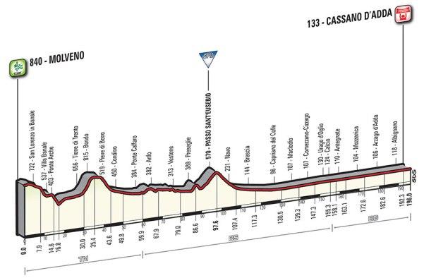 Giro-dItalia-2016-Stage-17-Molveno-to-Cassano-DAdda-profile