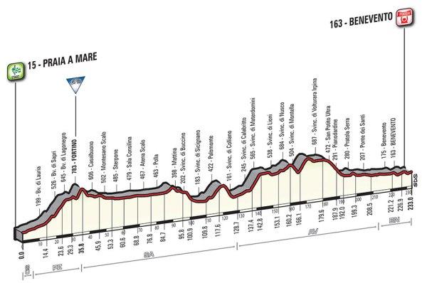 Giro-dItalia-2016-Stage-6-Praia-a-Mare-to-Benevento-profile