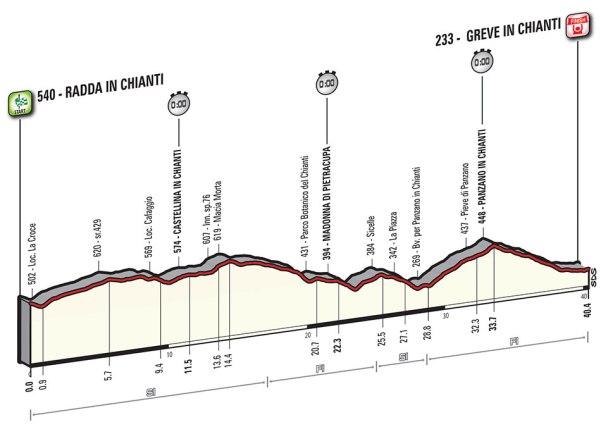 Giro-dItalia-2016-Stage-9-Radda-in-Chianti-to-Grave-in-Chianti-profile