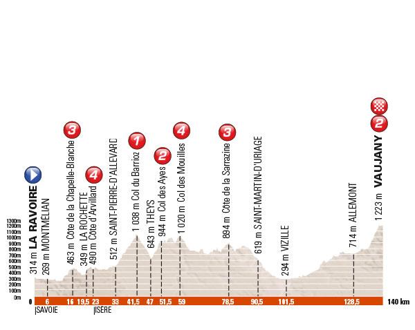 2016_criterium_du_dauphine_stage_5_profile