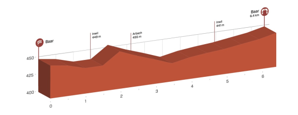 tour_de_suisse_stage_1_profile