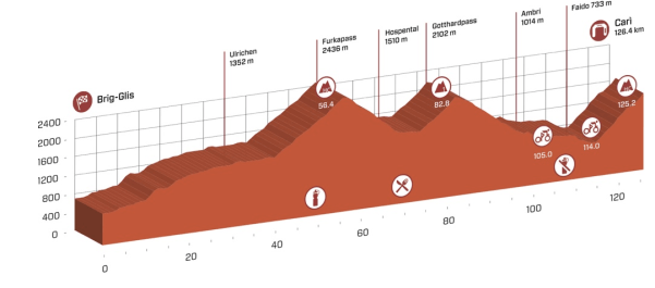 tour_de_suisse_stage_5_profile
