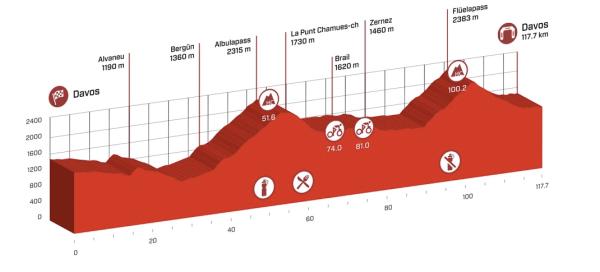 tour_de_suisse_stage_9_profile