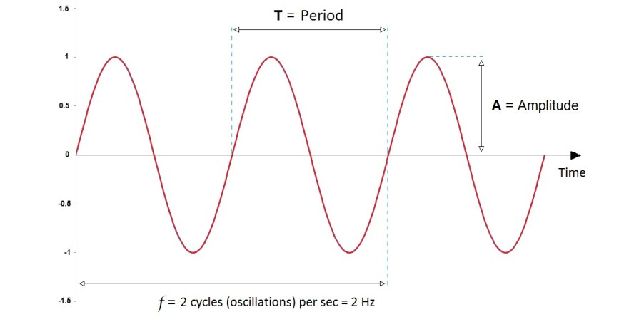 mavic-vibrations-in-cyclism-example-of-a-sine-wave