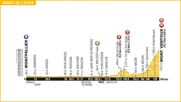 tour_de_france_2016_stage_12_profile