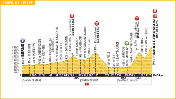 tour_de_france_2016_stage_17_profile