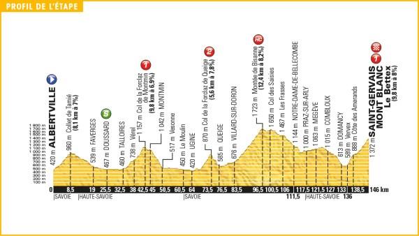 tour_de_france_2016_stage_19_profile