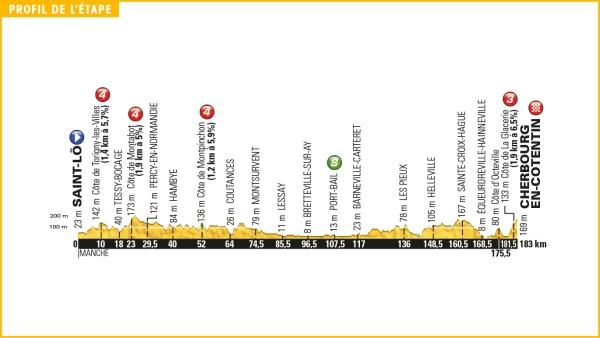tour_de_france_2016_stage_2_profile