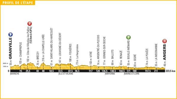 tour_de_france_2016_stage_3_profile