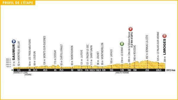 tour_de_france_2016_stage_4_profile