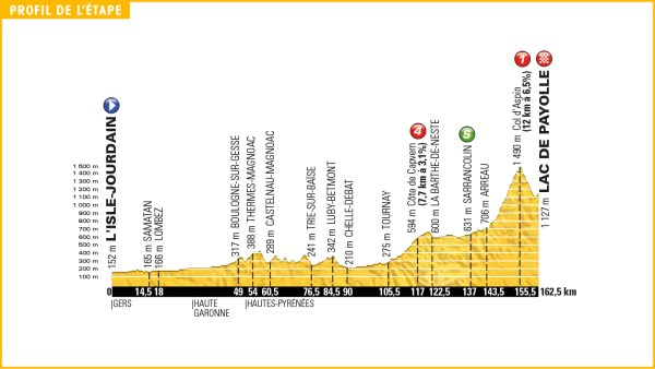 tour_de_france_2016_stage_7_profile