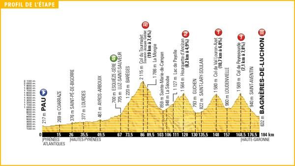 tour_de_france_2016_stage_8_profile