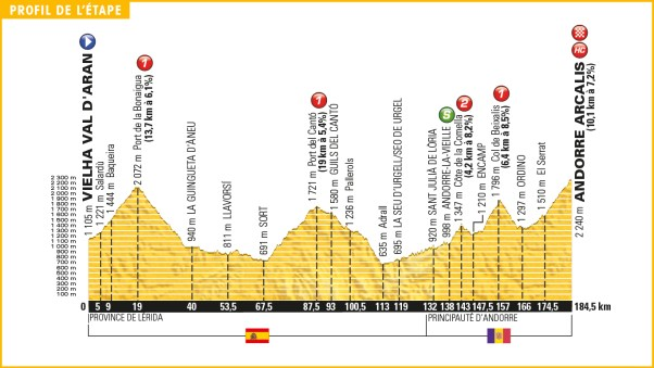 tour_de_france_2016_stage_9_profile