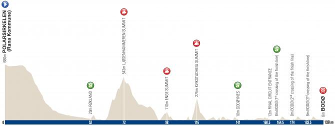 arctic_race_of_norway_2016_stage_4_profile_670