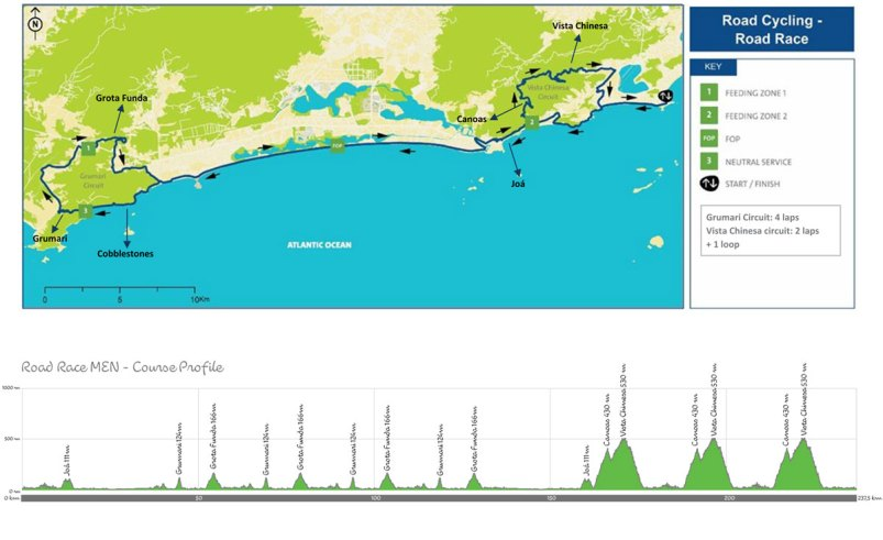 rio-2016-mens-road-race-map-profile