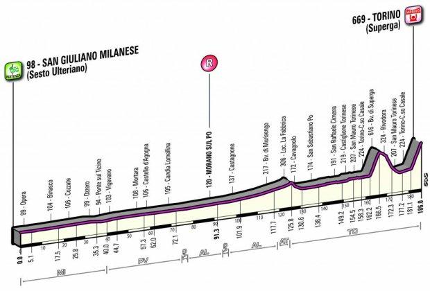 milano-torino-2016-profile