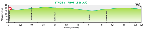 2017_santos_women_s_tour_stage_2_profile