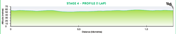 2017_santos_women_s_tour_stage_4_profile
