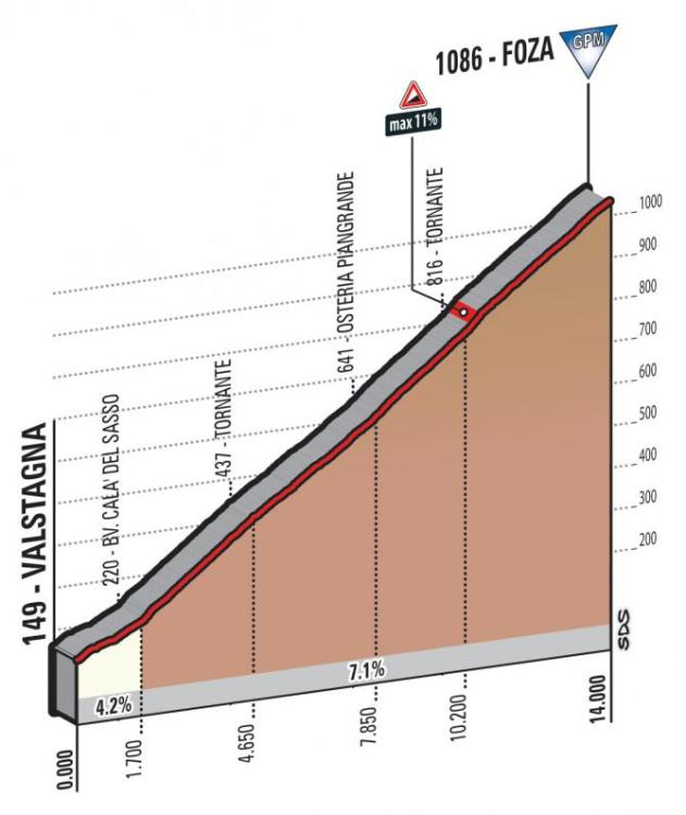 giro_d_italia_2017_stage_20_foza_profile_670