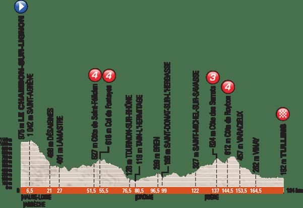 criterium_du_dauphine_stage_3_profile_670