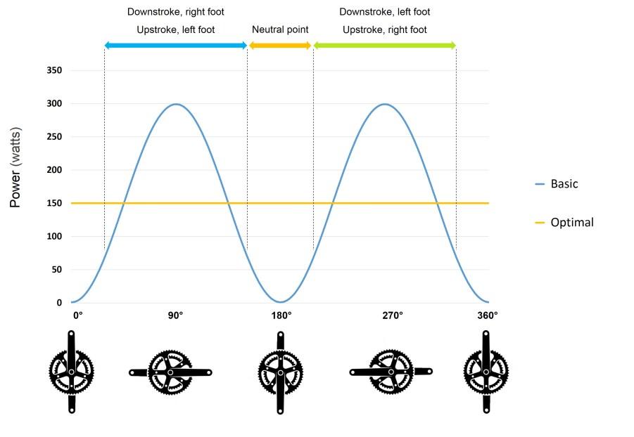 mavic-basic-pedal-stroke