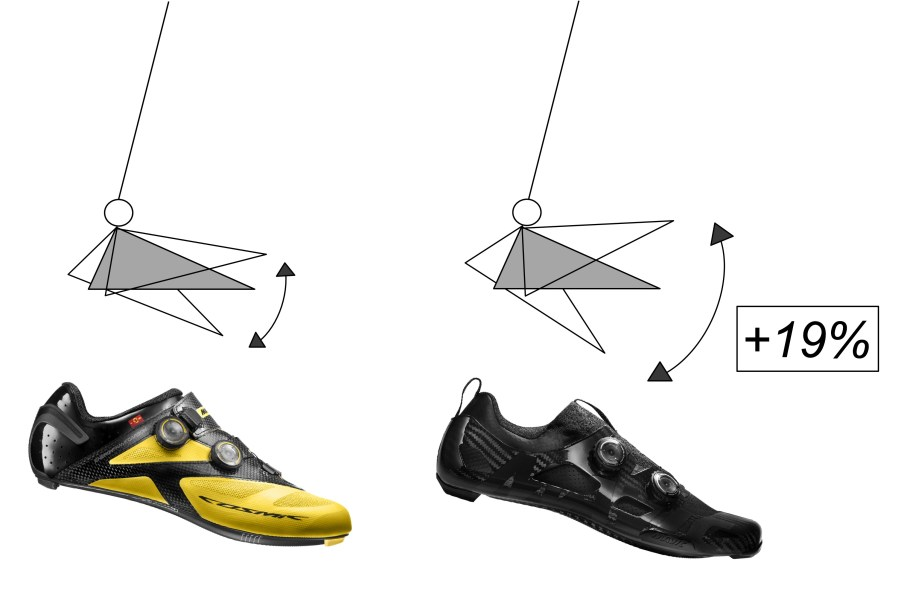 mavic-comete-ultimate-shoe-increased-range-of-ankle-motion