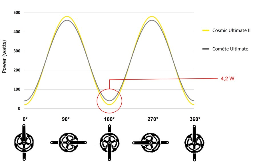 mavic-power-variation-through-pedaling-cycle-according-to-shoe-type