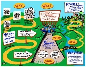 Red Deer Summit graphic #4