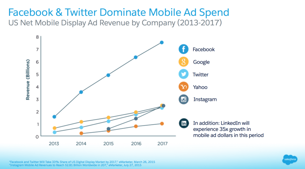Facebook and Twitter Mobile Ad Spend