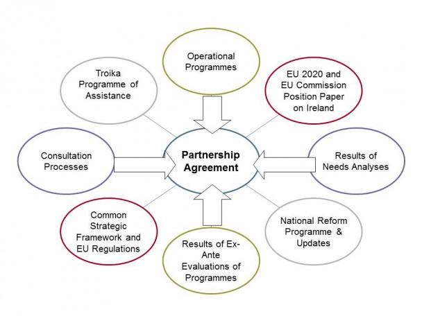 The timeline for rural development programming