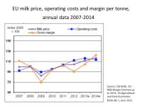 Is the producer price of milk too low? | CAP Reform