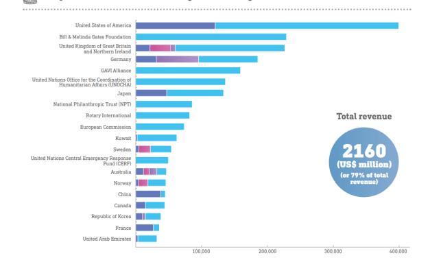 Die WHO Finanzierung – Was hat Bill Gates damit zu tun?