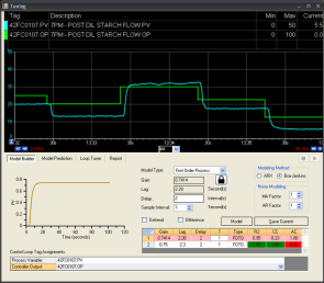 PID loop tuning
