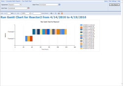 Batch Univariate Run Gantt Report