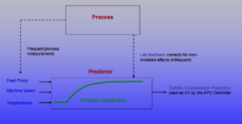 property-estimation