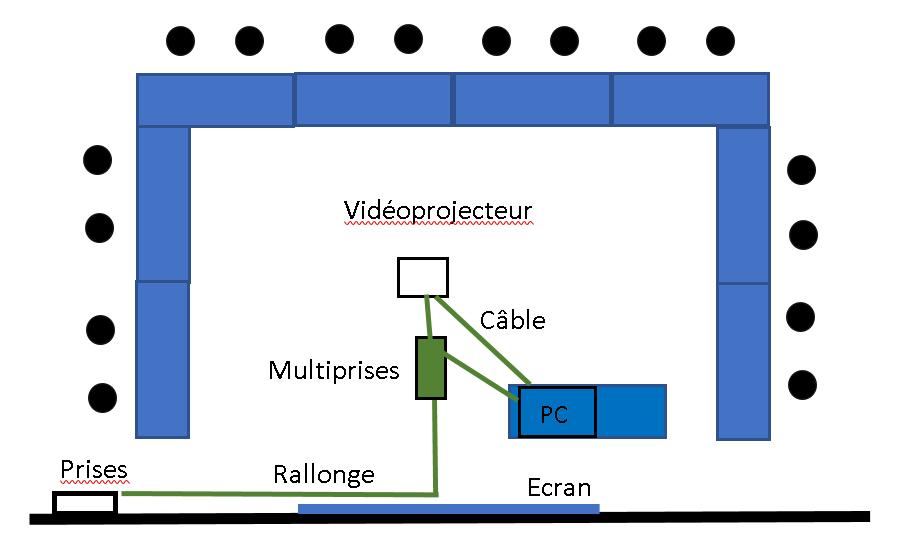 Configuration d'une salle de formation